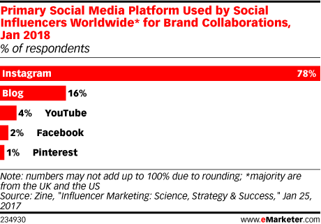 influencer-marketing-instagram-primary-channel-emarketer-chart
